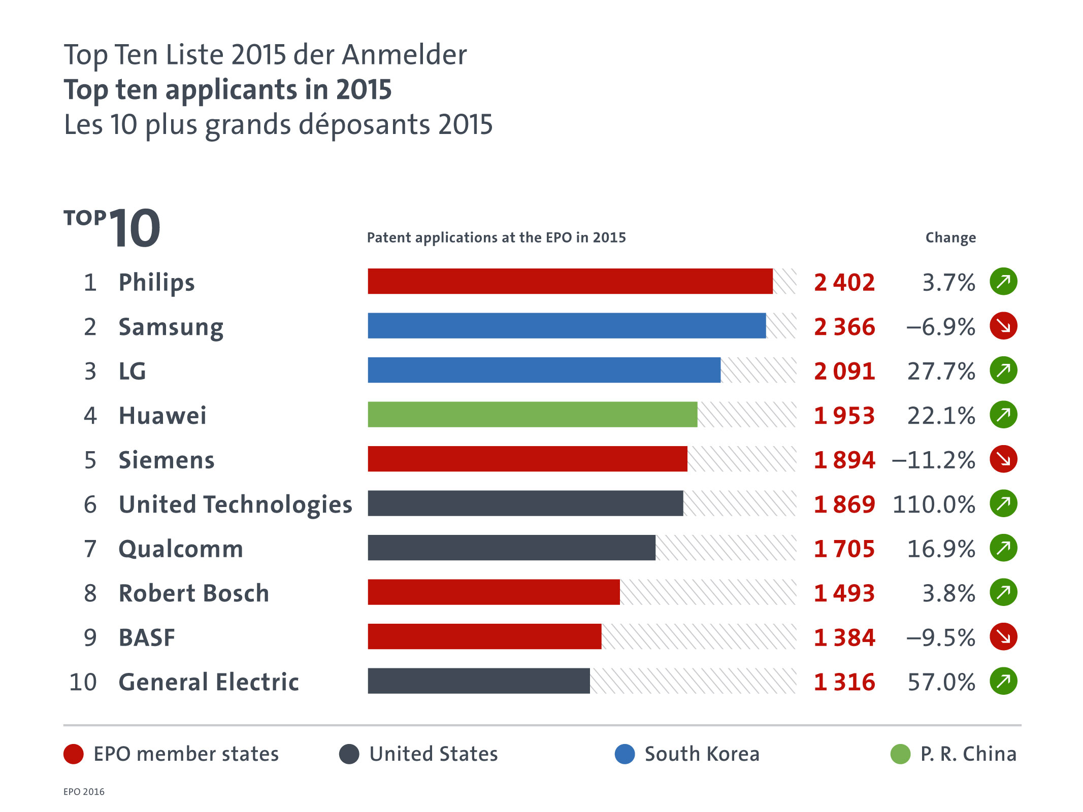 japanese companies in germany a case A lot has changed since our last article on the top 10 largest japanese companies in 2010among some of the biggest changes are the rise of japanese motor companies (toyota, honda and nissan all rank in the latest 2014 list) and the disappearance of business services companies like canon from the top 10.
