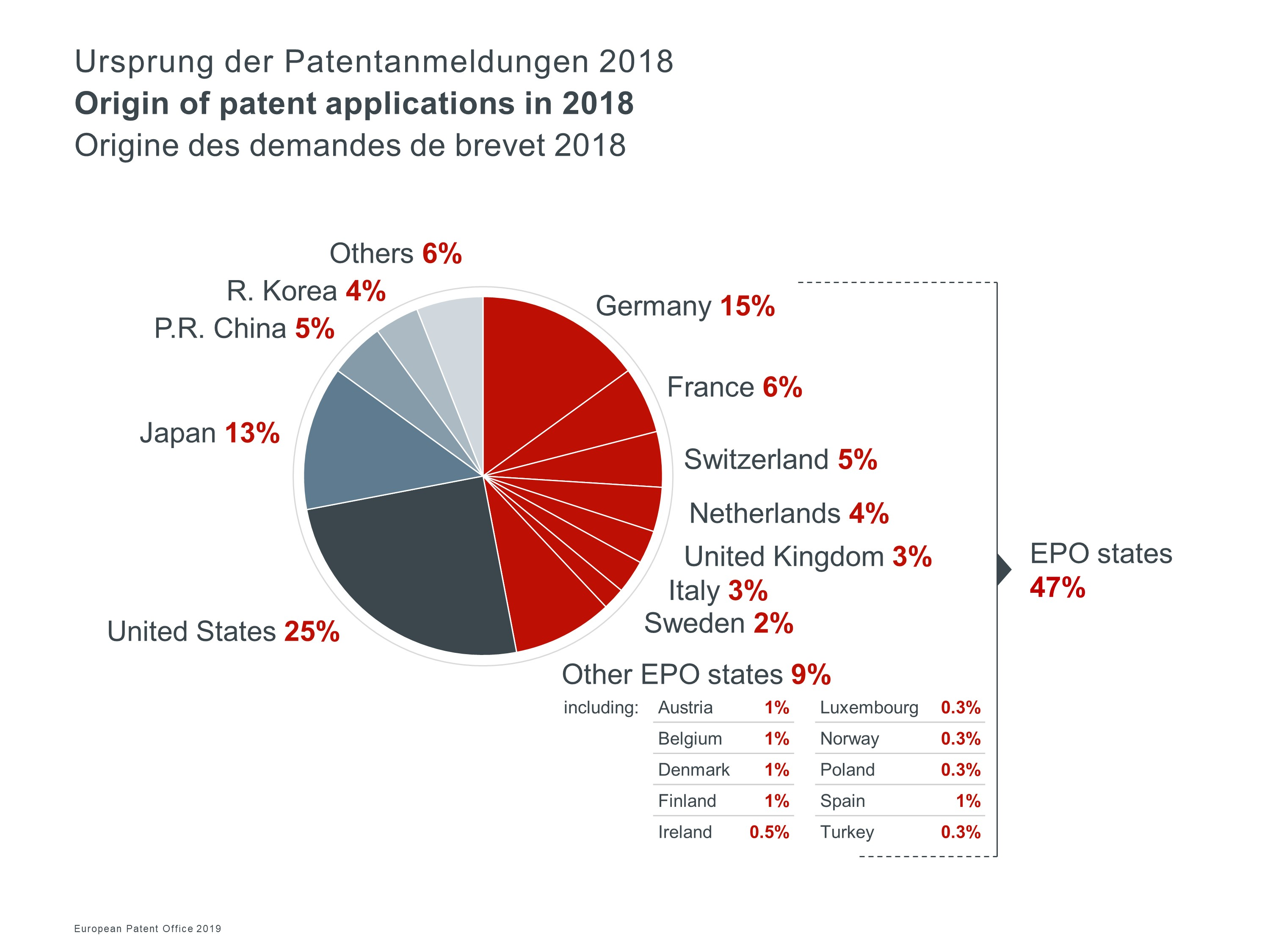 European companies and inventors file more patent